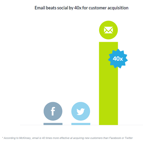 3-email-vs-social-customer-acquisition
